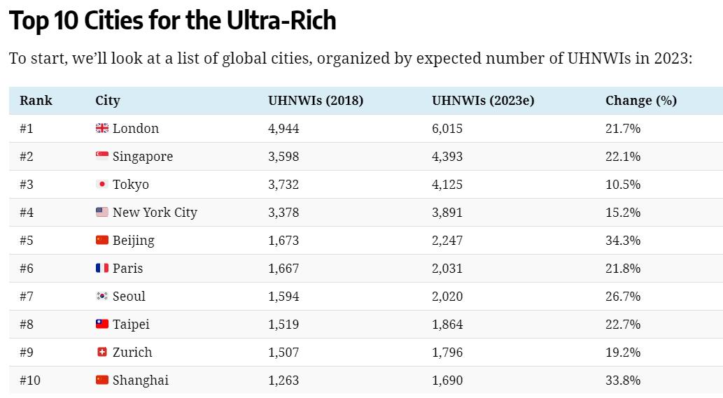 Ultra rich